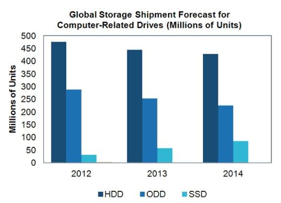 Storage market IHS predictions