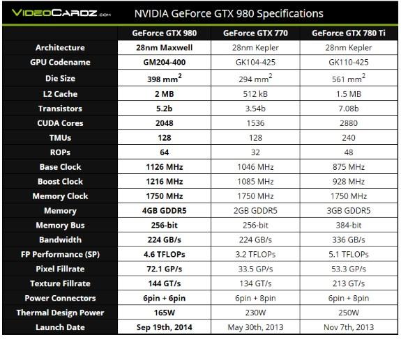 GTX 980 specs