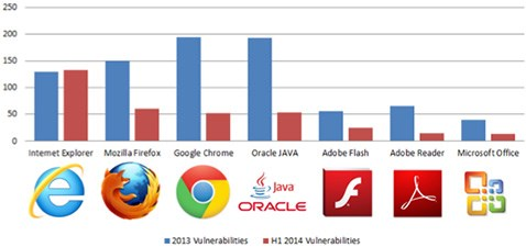 vulnerabilities in software