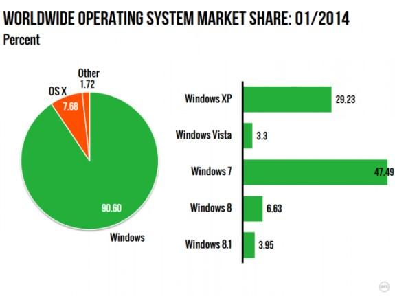 Windows 8 marketshare in January