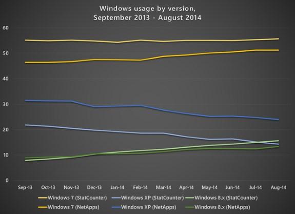 Microsoft Windows marketshare