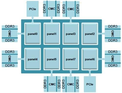 Phytium 64-core ARM server chip