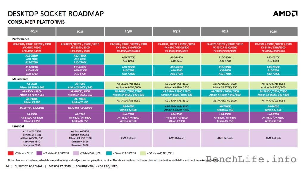 AMD client roadmap