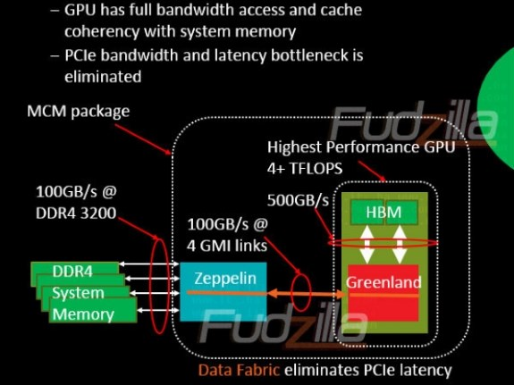 AMD coherent data fabric chip