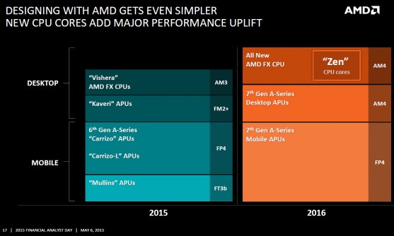 AMD FAD CPU slides