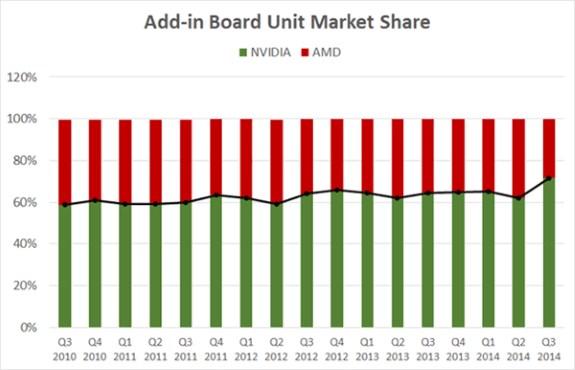 Shrinking AMD GPU demand