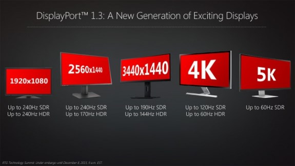 AMD DisplayPort future