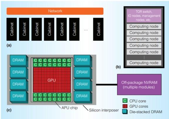 AMD EHP effort