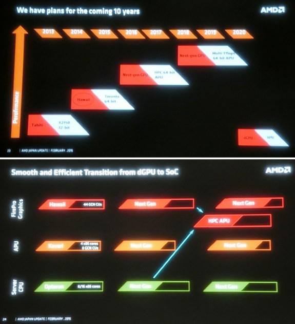 AMD the five year roadmap