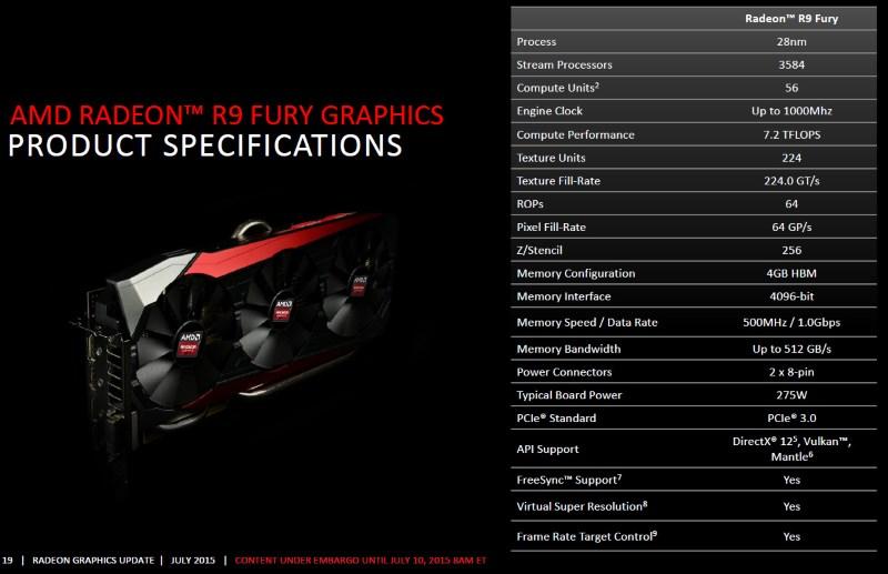 AMD R9 Fury specs