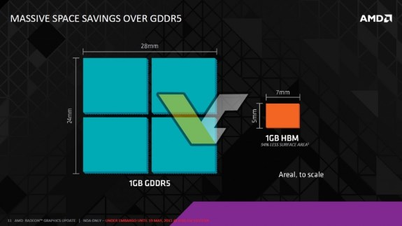 AMD HBM space savings