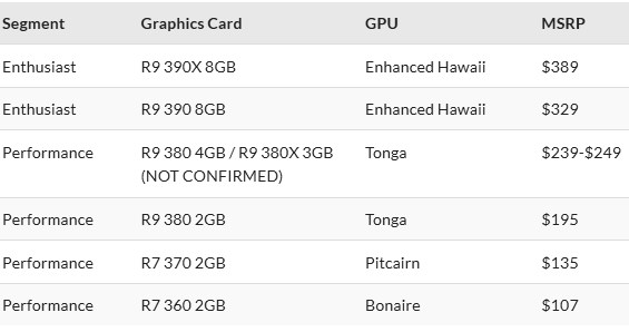AMD R9 300 series pricing