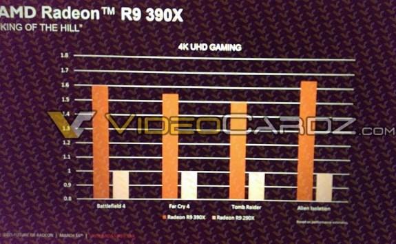 R9 390X performance