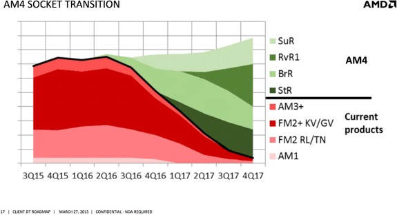 AMD transition to AM4