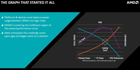 AMD start of HBM