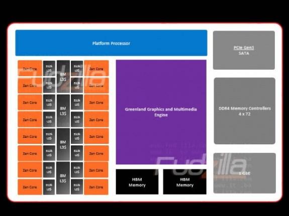 AMD Zen layout rumored