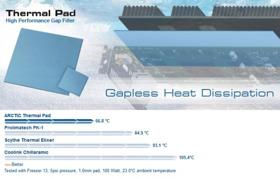 Arctic Thermal Pad