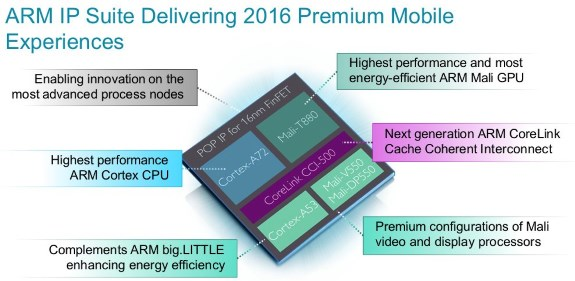 ARM Cortex-A71 design