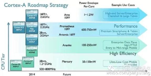 ARM roadmap