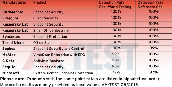 Security tools effectiveness