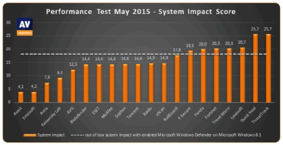 Software antivirus impact on performance