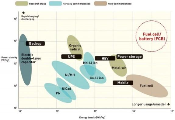 Battery energy density chart