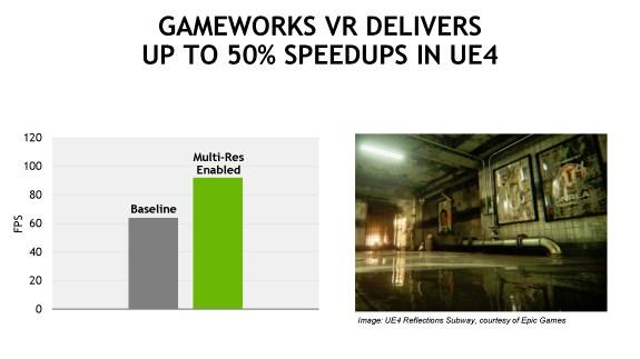 NVIDIA GameWorks VR claims
