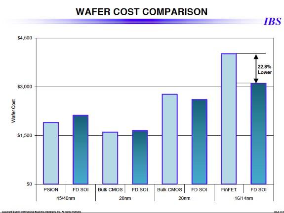 wafer cost estimates