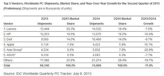 PC shipments Q2 from IDC