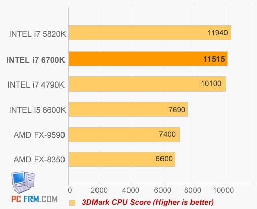Intel Skylake benchmark leak