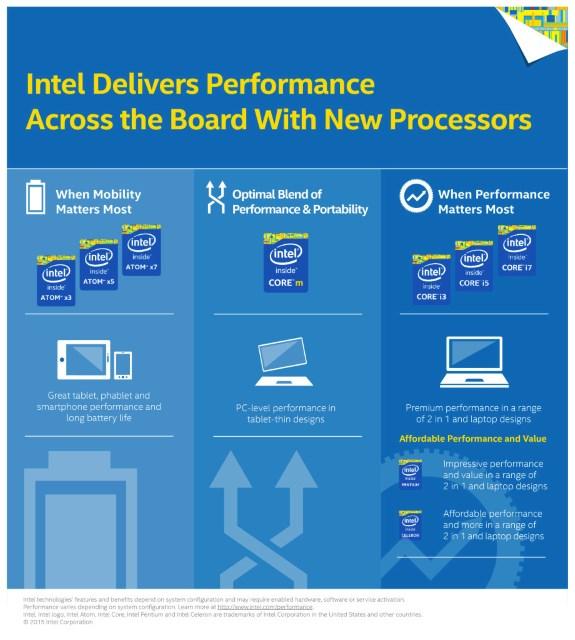 Intel new Atom branding scheme