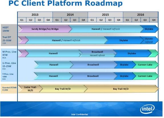 Intel new desktop roadmap leak