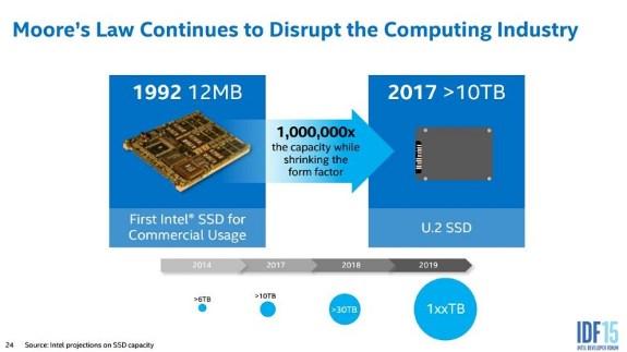 Intel 100TB plus SSD prediction