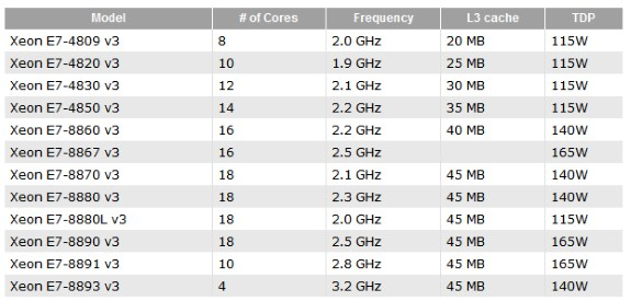 Intel Haswell-EX