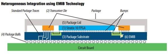 Intel FPGA with HBM2 from Altera