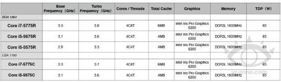 Intel Broadwell LGA1150