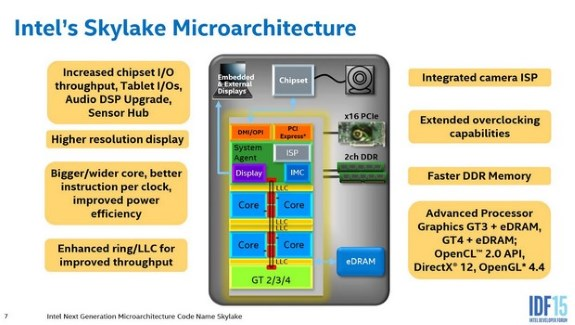 Intel Skylake features
