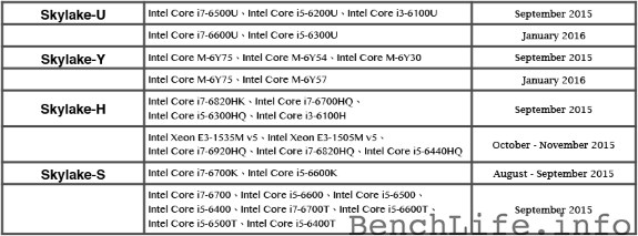 Intel Skylake launch schedule