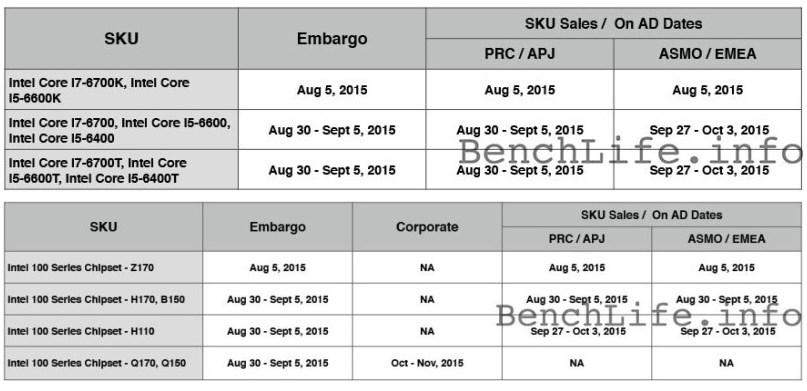 Intel Skyake retail dates embargo