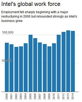 Intel workforce
