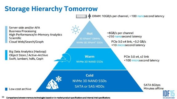 Intel storage hierarchy of tomorrow