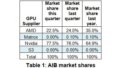 AMD vs NVIDIA GPU marketshare
