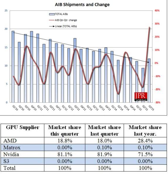JPR discrete GPU marketshare trends