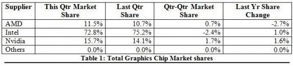 JPR GPU Q3 2015