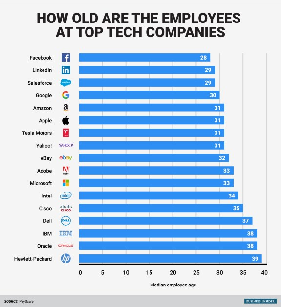 Employee age at tech firms