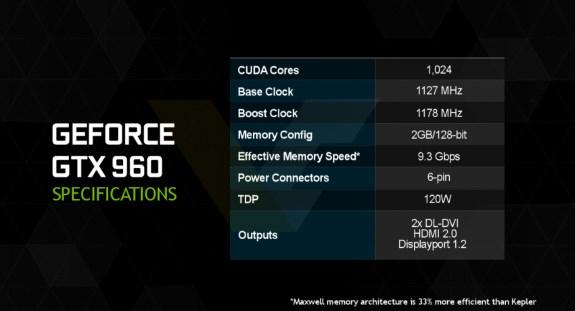 GeForce GTX 960 specifications