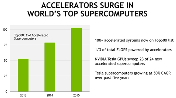 NVIDIA in supercomputers