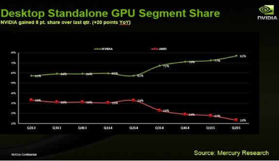 AMD vs NVIDIA marketshare