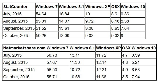 OS marketshare Windows evolution