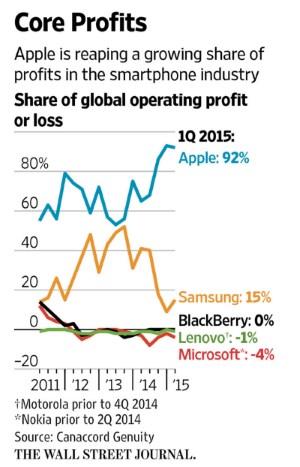 Smartphone profit in Q1 2015